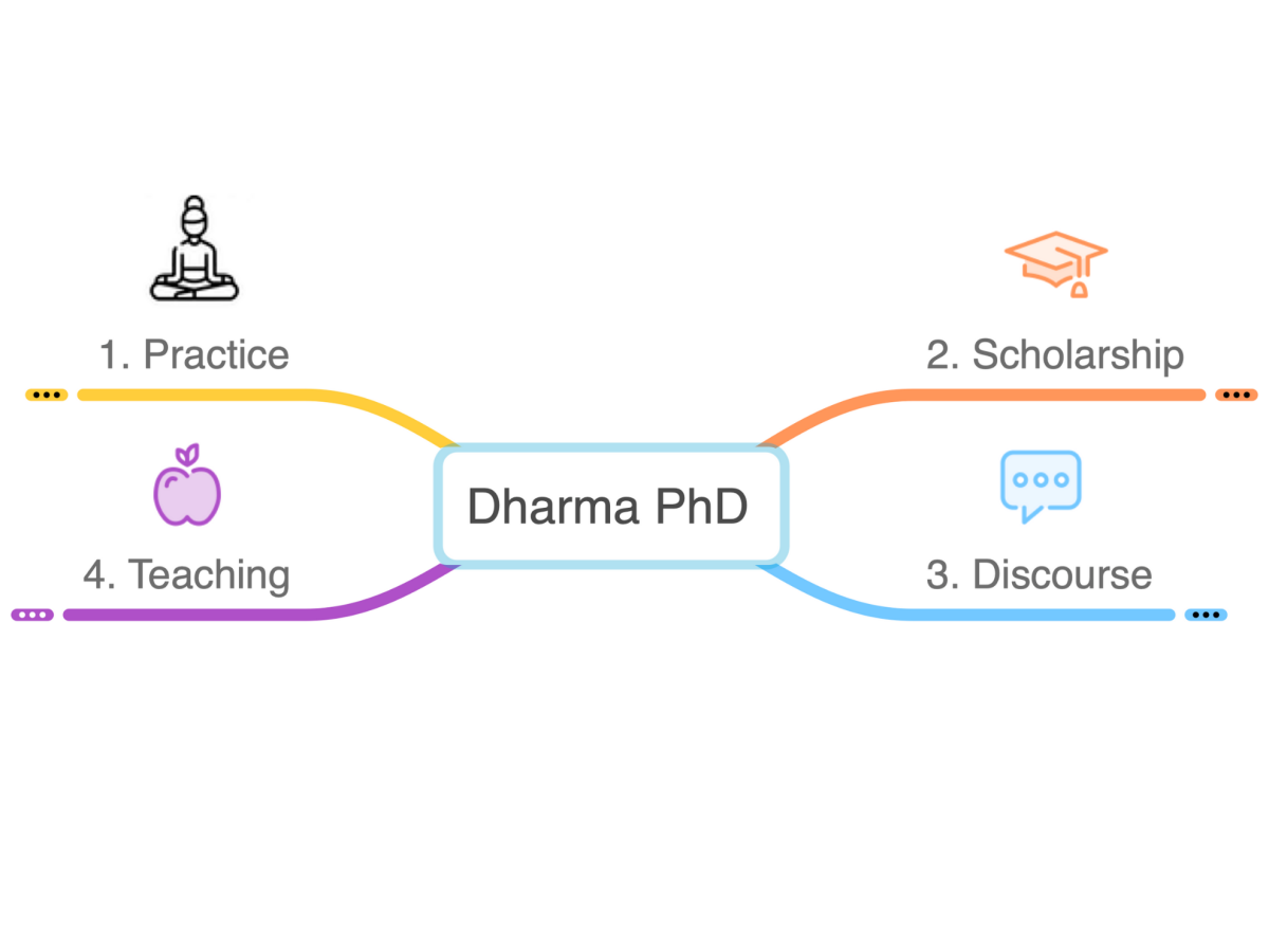 Dharma PhD Mindmap Overview