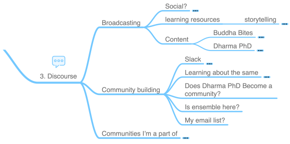 Dharma PhD Mindmap - Discourse