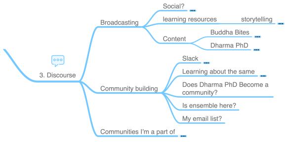 Dharma PhD Mindmap - Discourse