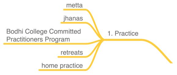 Dharma PhD Mindmap - Practice