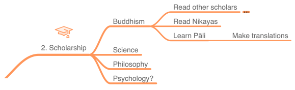 Dharma PhD Mindmap - Scholarship