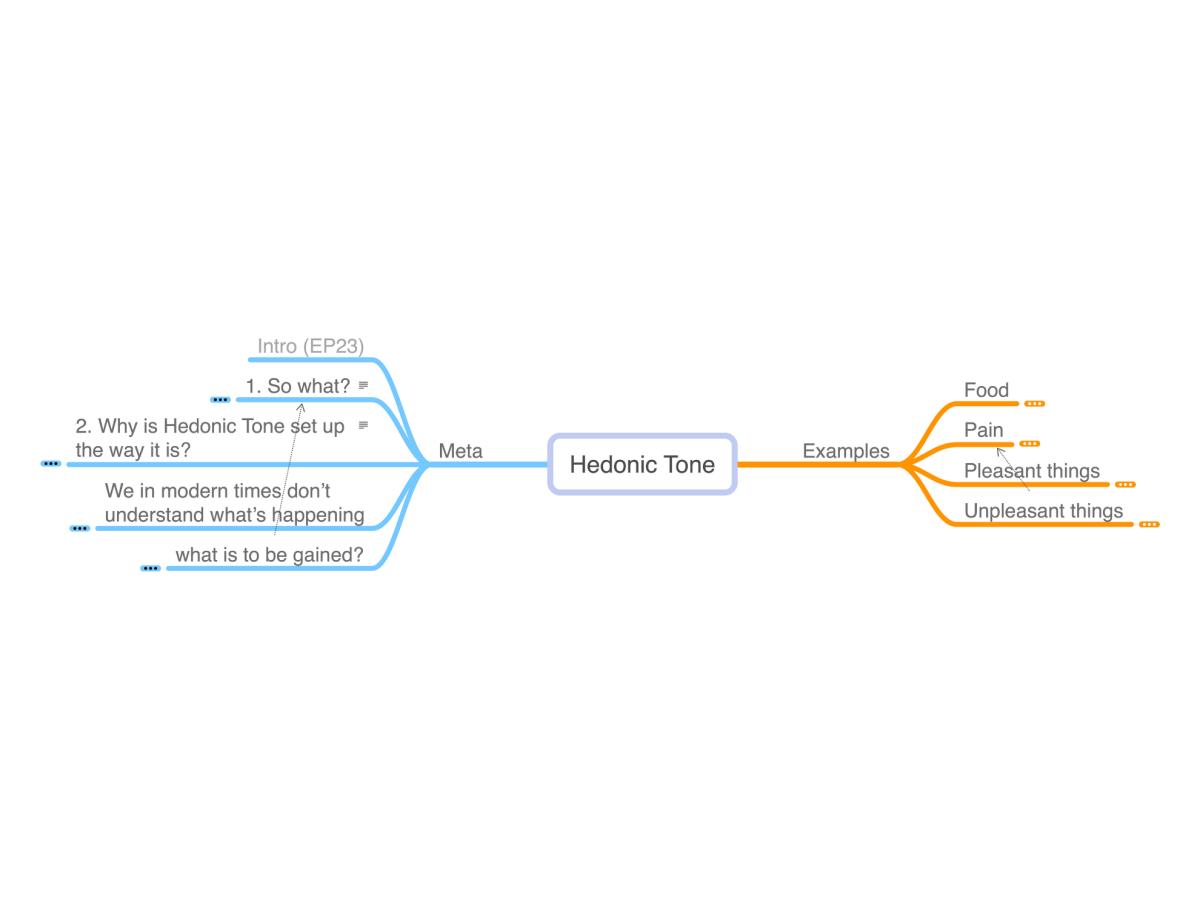 Mindmap of Hedonic Tone